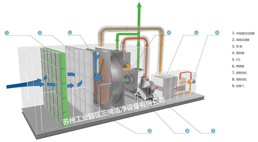 沸石转轮+CO工艺设计-用图