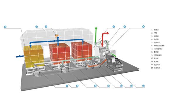 RTO处理VOCs废气的工艺设计
