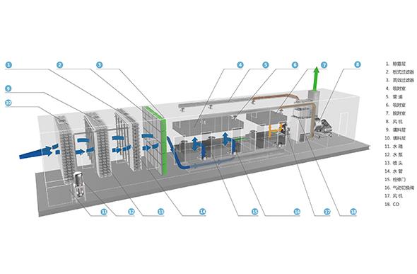 催化燃烧处理VOCs废气的工艺设计