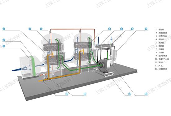 蒸汽脱附+冷凝回收工艺设计