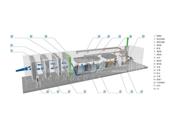 活性炭吸脱附催化燃烧装置流程图