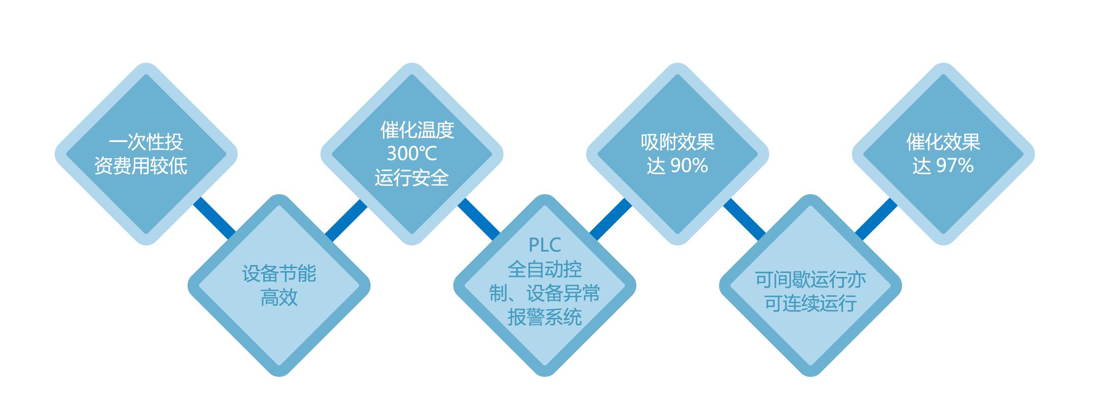 催化燃烧装置技术特点