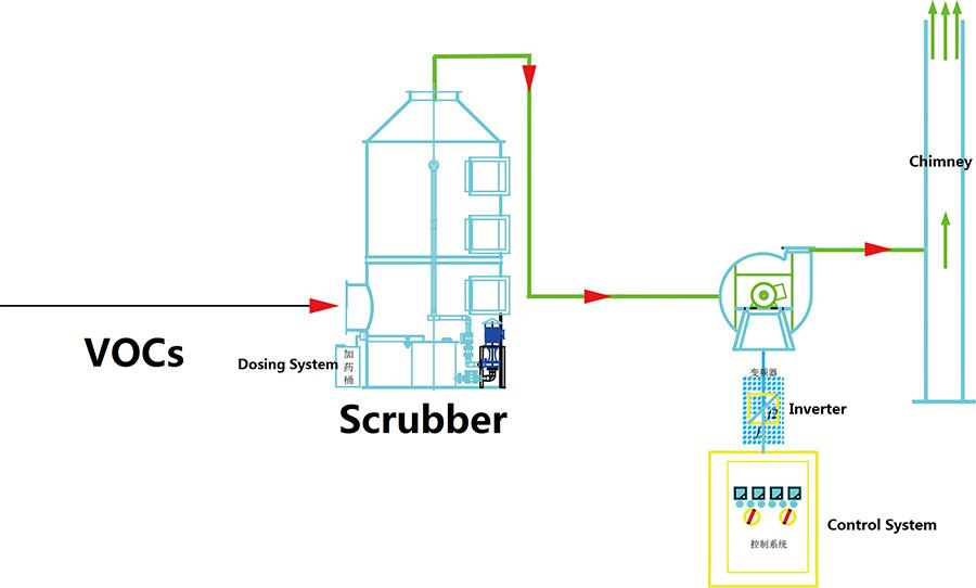 不锈钢洗涤塔工艺流程
