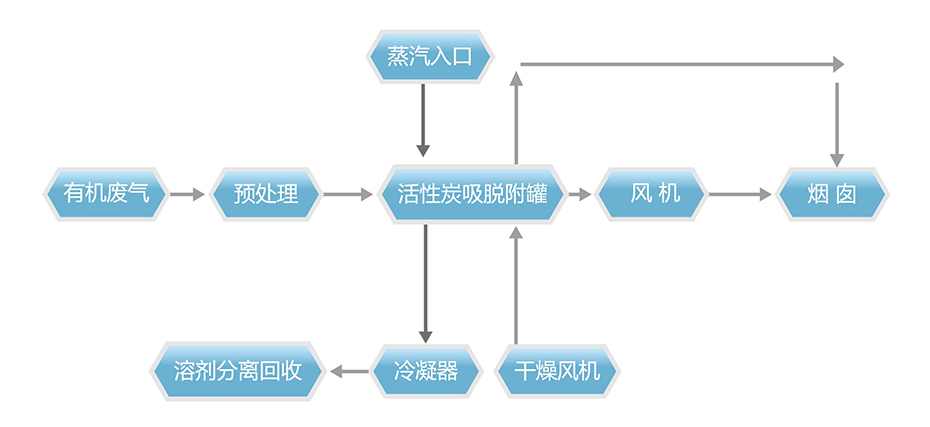 活性炭吸附-蒸汽脱附-冷凝回收装置系统工艺流程说明