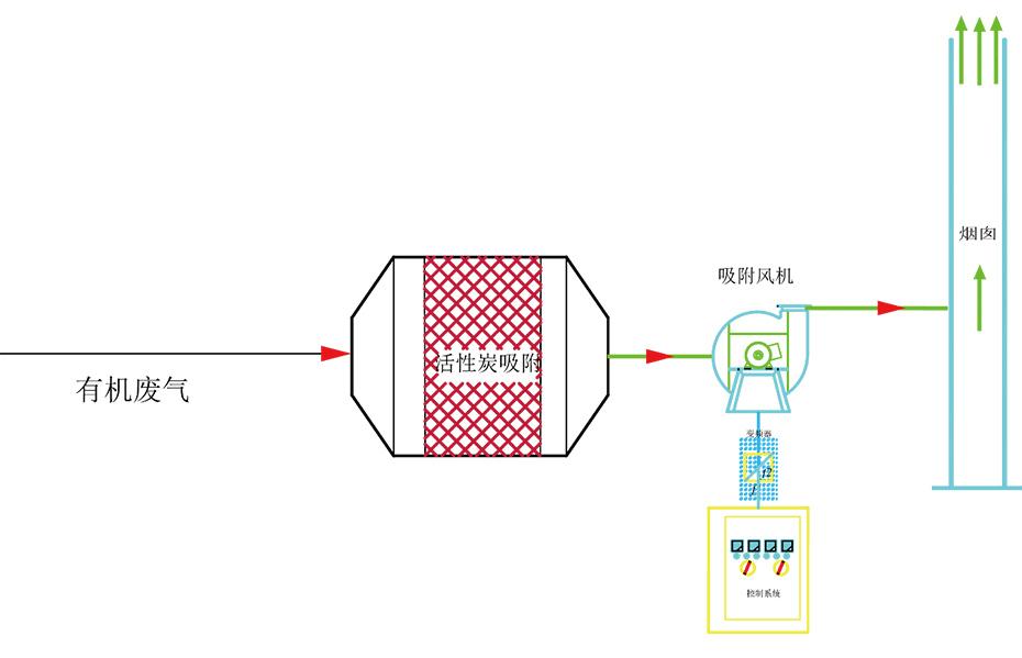 活性炭吸附箱工艺流程