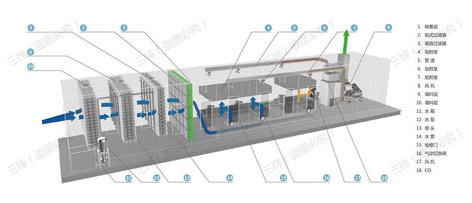 活性炭吸脱附+催化燃烧装置(CO)系统工艺流程