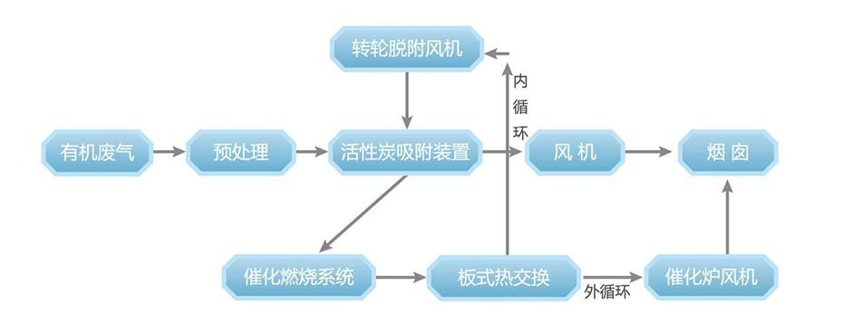 活性炭吸脱附+催化燃烧装置(CO)系统工艺流程说明