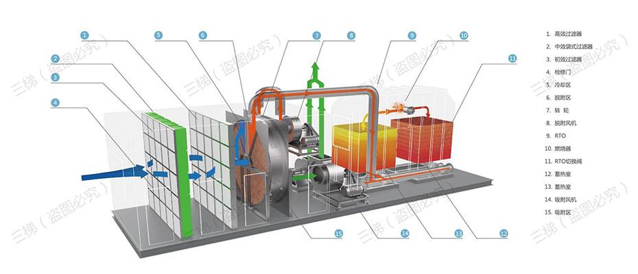 沸石浓缩转轮装置+蓄热式焚烧炉(RTO)系统工艺流程
