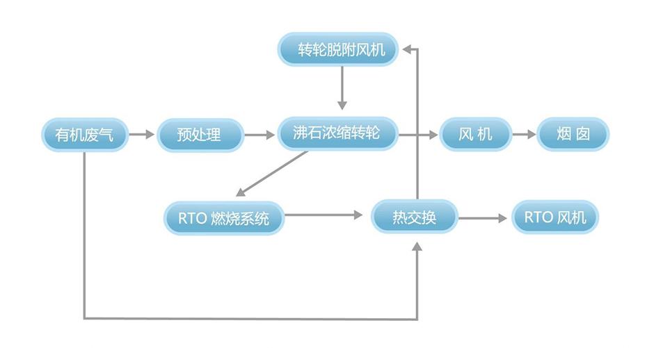 沸石浓缩转轮装置+蓄热式焚烧炉(RTO)系统工艺流程说明