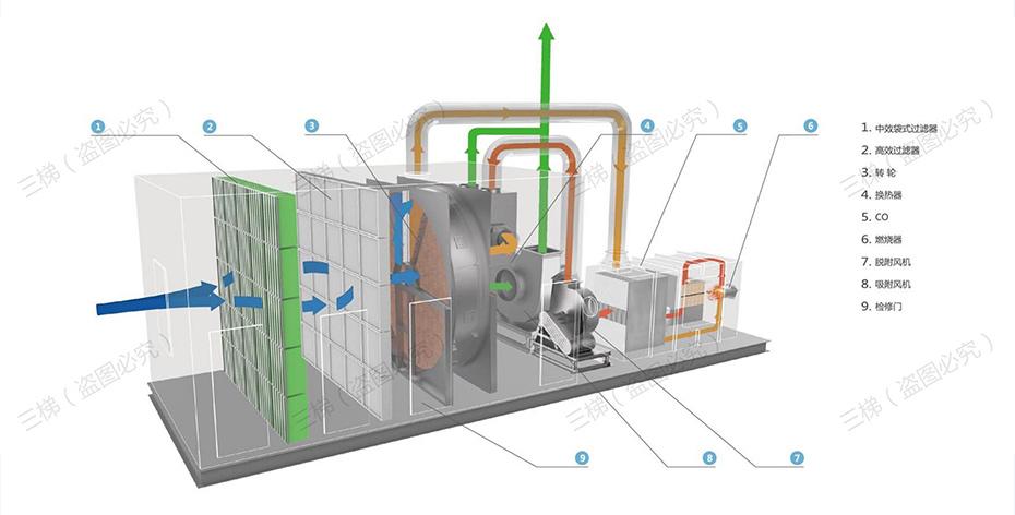沸石浓缩转轮+催化燃烧装置(CO)系统工艺流程